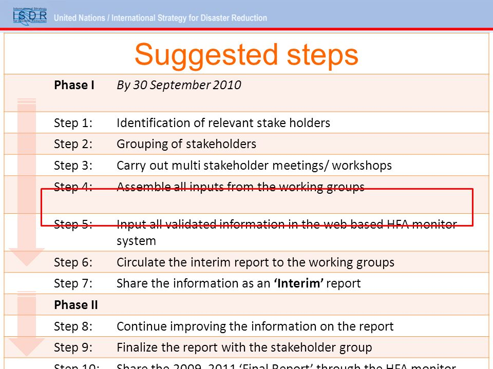 Suggested steps Phase IBy 30 September 2010 Step 1:Identification of relevant stake holders Step 2:Grouping of stakeholders Step 3:Carry out multi stakeholder meetings/ workshops Step 4:Assemble all inputs from the working groups Step 5:Input all validated information in the web based HFA monitor system Step 6:Circulate the interim report to the working groups Step 7:Share the information as an Interim report Phase II Step 8:Continue improving the information on the report Step 9:Finalize the report with the stakeholder group Step 10:Share the Final Report through the HFA monitor