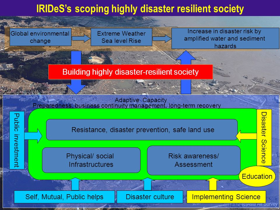 Adaptive Capacity Global environmental change Increase in disaster risk by amplified water and sediment hazards Risk awareness/ Assessment Building hi