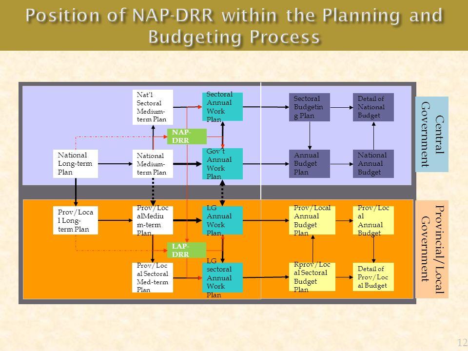 Prov/Loc alMediu m-term Plan Prov/Loca l Long- term Plan Govt Annual Work Plan National Medium- term Plan National Long-term Plan LG Annual Work Plan