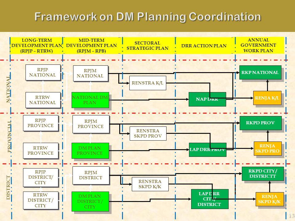 13 LONG-TERM DEVELOPMENT PLAN (RPJP – RTRW) MID-TERM DEVELOPMENT PLAN (RPJM – RPB) SECTORAL STRATEGIC PLAN DRR ACTION PLAN ANNUAL GOVERNMENT WORK PLAN