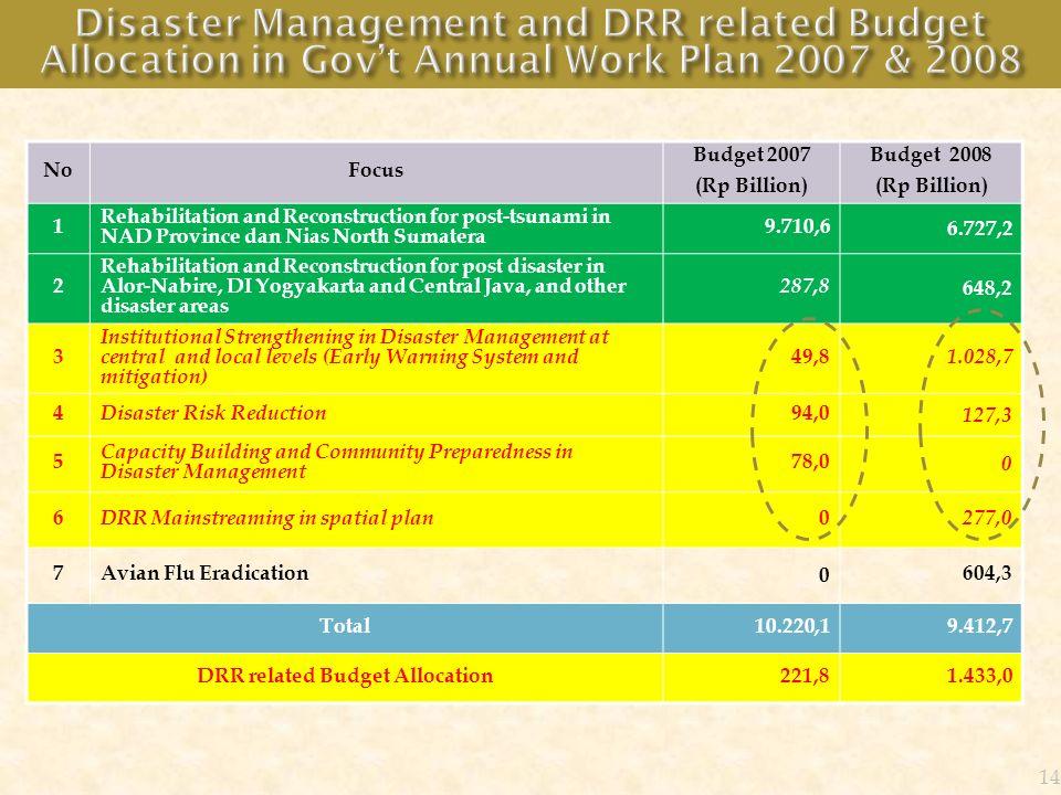 NoFocus Budget 2007 (Rp Billion) Budget 2008 (Rp Billion) 1 Rehabilitation and Reconstruction for post-tsunami in NAD Province dan Nias North Sumatera