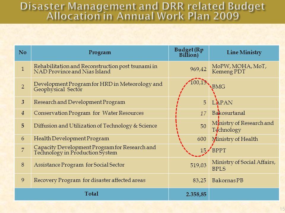 NoProgram Budget (Rp Billion) Line Ministry 1 Rehabilitation and Reconstruction post tsunami in NAD Province and Nias Island 969,42 MoPW, MOHA, MoT, K