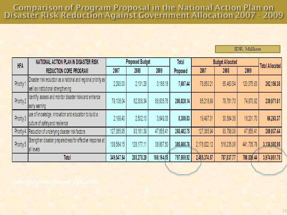 18 IDR. Million Data compilation as per Feb. 2009