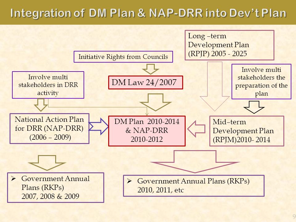 National Action Plan for DRR (NAP-DRR) (2006 – 2009) Government Annual Plans (RKPs) 2007, 2008 & 2009 9 DM Law 24/2007 DM Plan 2010-2014 & NAP-DRR 201