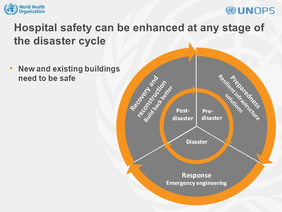 New and existing buildings need to be safe Hospital safety can be enhanced at any stage of the disaster cycle