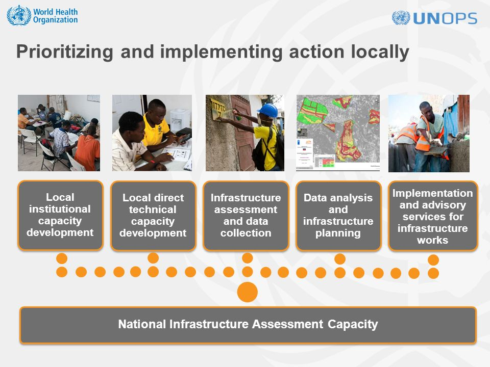 Local direct technical capacity development Infrastructure assessment and data collection Data analysis and infrastructure planning Local institutional capacity development Implementation and advisory services for infrastructure works National Infrastructure Assessment Capacity Prioritizing and implementing action locally