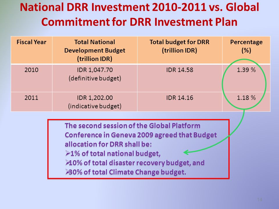 14 Fiscal YearTotal National Development Budget (trillion IDR) Total budget for DRR (trillion IDR) Percentage (%) 2010IDR 1,047.70 (definitive budget) IDR 14.581.39 % 2011IDR 1,202.00 (indicative budget) IDR 14.161.18 % The second session of the Global Platform Conference in Geneva 2009 agreed that Budget allocation for DRR shall be: 1% of total national budget, 10% of total disaster recovery budget, and 30% of total Climate Change budget.