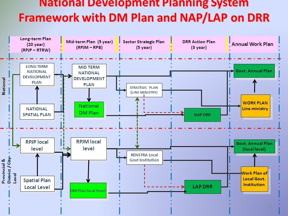 Long-term Plan (20 year) (RPJP – RTRW) Mid-term Plan (5 year) (RPJM – RPB) Sector Strategic Plan (5 year) DRR Action Plan (3 year) Annual Work Plan National Provincial & District / City Level MID TERM NATIONAL DEVELOPMENT PLAN RPJM local level NAP DRR STRATEGIC PLAN (LINE MINISTRY) Govt.