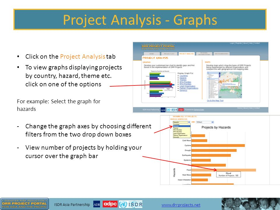 ISDR Asia Partnership   Project Analysis - Graphs Click on the Project Analysis tab To view graphs displaying projects by country, hazard, theme etc.