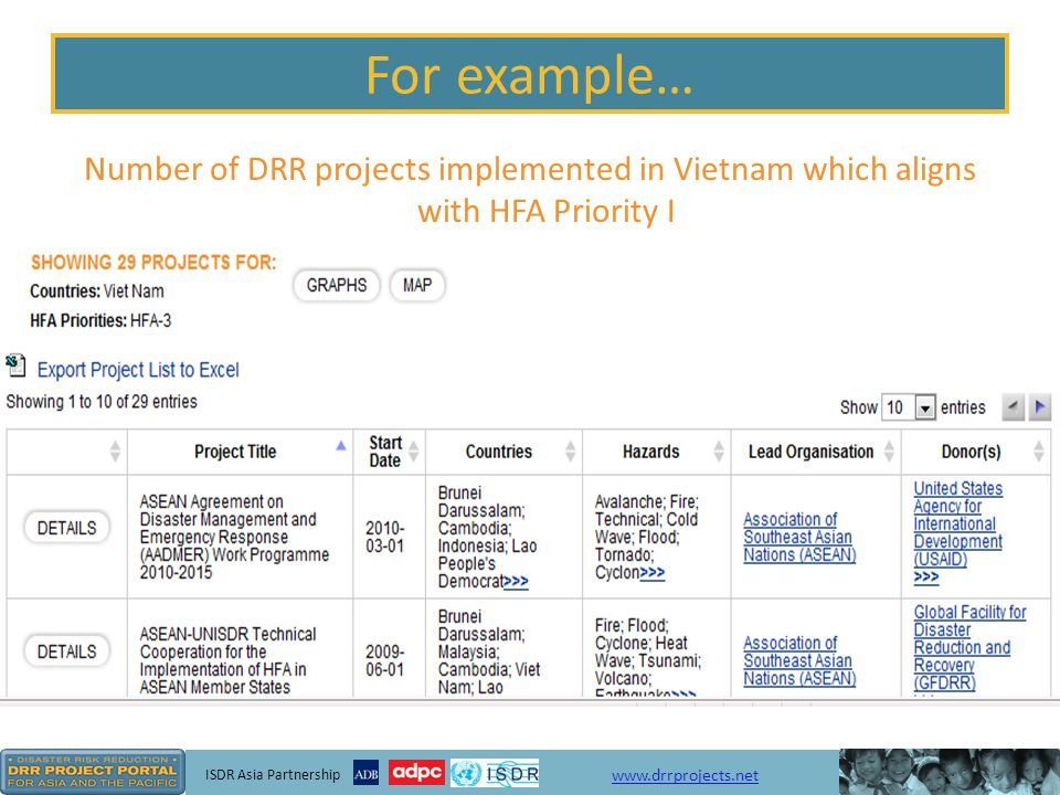 ISDR Asia Partnership www.drrprojects.net Project Analysis - Graphs Click on the Project Analysis tab To view graphs displaying projects by country, hazard, theme etc.