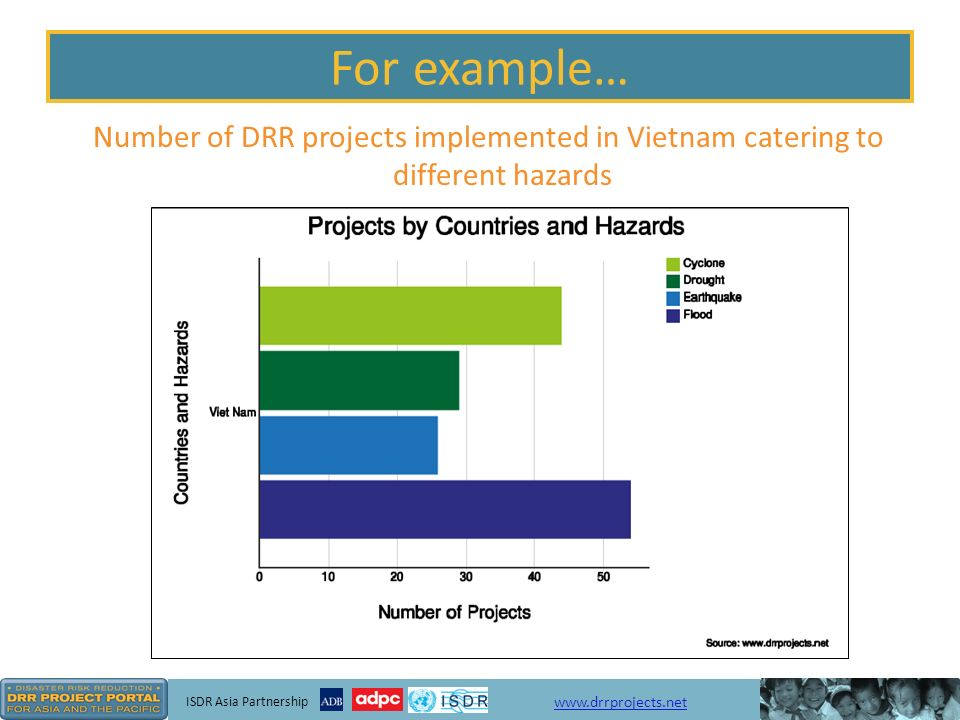 ISDR Asia Partnership www.drrprojects.net For example… How many ECHO funded projects involve CBDRR.