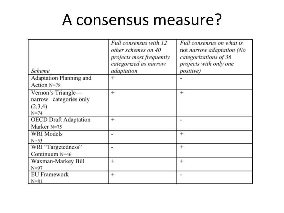 A consensus measure?
