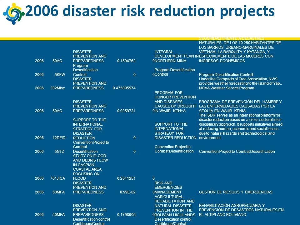 2006 disaster risk reduction projects 200650AG DISASTER PREVENTION AND PREPAREDNESS0.15947630 INTEGRAL DEVELOPMENT PLAN IN NORTHERN MINA SE PRETENDEN MEJORAR LAS CONDICIONES DE SALUD, SOCIOECON MICAS Y DE SEGURIDAD FRENTE A DESASTRES NATURALES, DE LOS 10.250 HABITANTES DE LOS BARRIOS URBANO-MARGINALES DE VIETNAM, LA BARQUITA Y KATANGA, Y ESPECIALMENTE DE LAS MUJERES CON INGRESOS ECON MICOS 20065KFW Program Desertification Controll00 2006302Misc DISASTER PREVENTION AND PREPAREDNESS0.475095974 Under the Compacts of Free Association, NWS provides weather forecasting to the island of Yap..