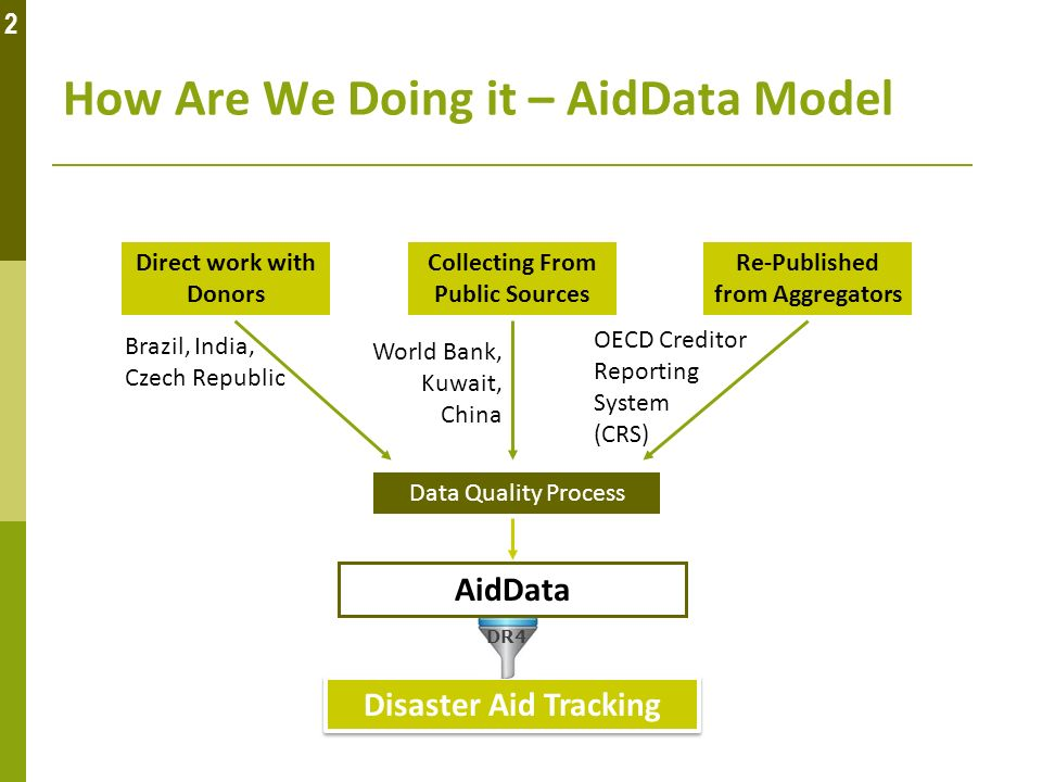 Direct work with Donors Re-Published from Aggregators Collecting From Public Sources Data Quality Process AidData How Are We Doing it – AidData Model