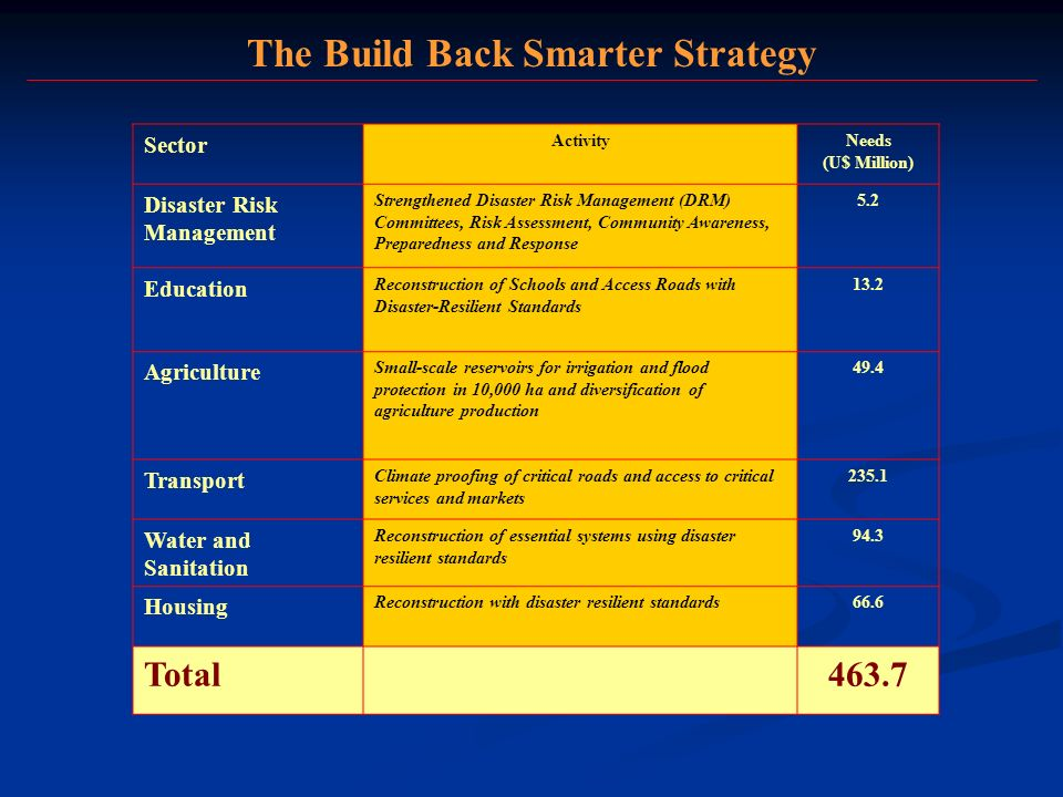 The Build Back Smarter Strategy Sector ActivityNeeds (U$ Million) Disaster Risk Management Strengthened Disaster Risk Management (DRM) Committees, Risk Assessment, Community Awareness, Preparedness and Response 5.2 Education Reconstruction of Schools and Access Roads with Disaster-Resilient Standards 13.2 Agriculture Small-scale reservoirs for irrigation and flood protection in 10,000 ha and diversification of agriculture production 49.4 Transport Climate proofing of critical roads and access to critical services and markets 235.1 Water and Sanitation Reconstruction of essential systems using disaster resilient standards 94.3 Housing Reconstruction with disaster resilient standards66.6 Total463.7