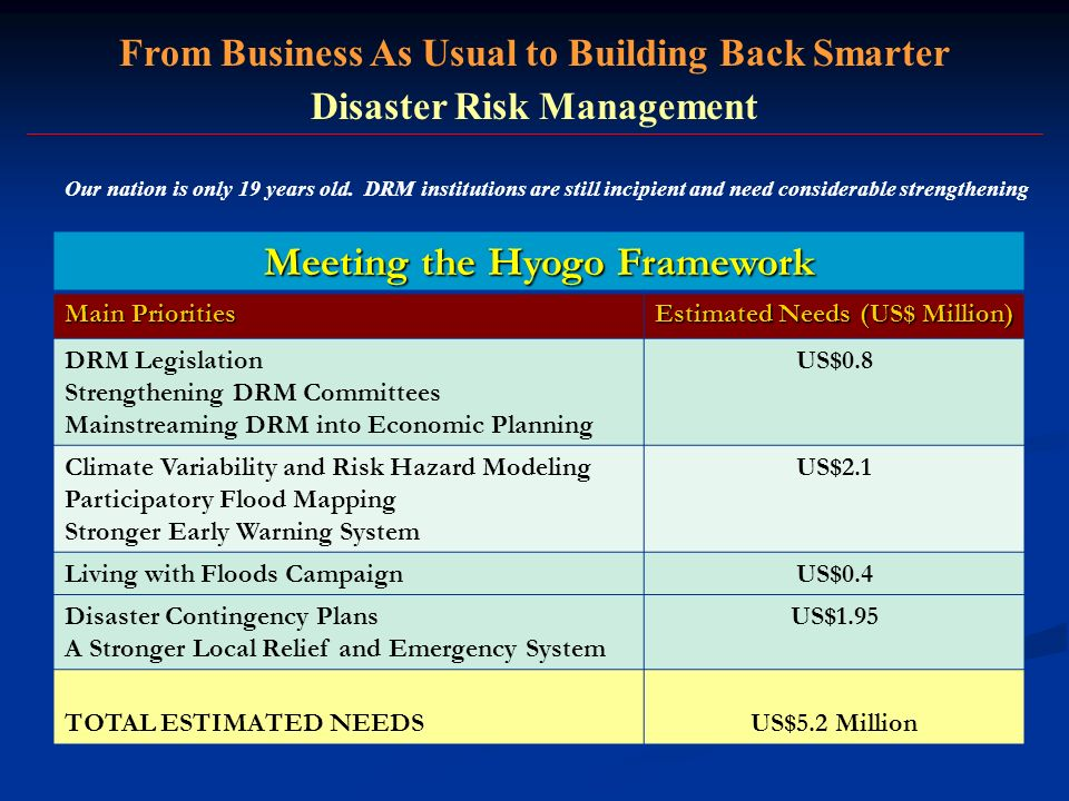 From Business As Usual to Building Back Smarter Disaster Risk Management Meeting the Hyogo Framework Main Priorities Estimated Needs (US$ Million) DRM Legislation Strengthening DRM Committees Mainstreaming DRM into Economic Planning US$0.8 Climate Variability and Risk Hazard Modeling Participatory Flood Mapping Stronger Early Warning System US$2.1 Living with Floods CampaignUS$0.4 Disaster Contingency Plans A Stronger Local Relief and Emergency System US$1.95 TOTAL ESTIMATED NEEDSUS$5.2 Million Our nation is only 19 years old.