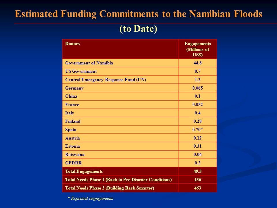 Estimated Funding Commitments to the Namibian Floods (to Date) DonorsEngagements (Millions of US$) Government of Namibia44.8 US Government0.7 Central