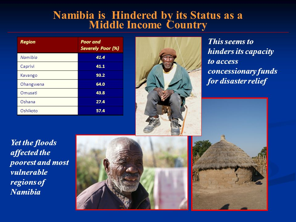 Namibia is Hindered by its Status as a Middle Income Country RegionPoor and Severely Poor (%) Namibia41.4 Caprivi41.1 Kavango93.2 Ohangwena64.0 Omusat