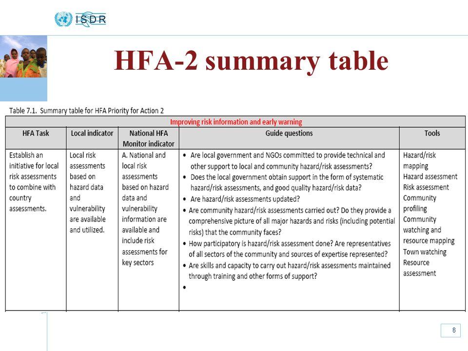 www.unisdr.org 8 HFA-2 summary table
