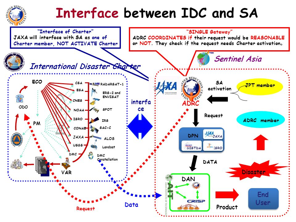 Interface between IDC and SA International Disaster Charter SINGLE Gateway ADRC COORDINATES if their request would be REASONABLE or NOT.