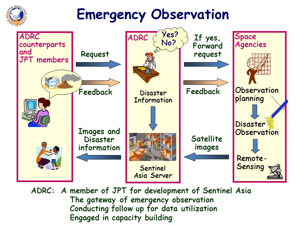 ADRC Disaster Information Sentinel Asia Server Space Agencies Observation planning Remote- Sensing ADRC counterparts and JPT members Disaster Observation Request If yes, Forward request Images and Disaster information Feedback Satellite images Yes.