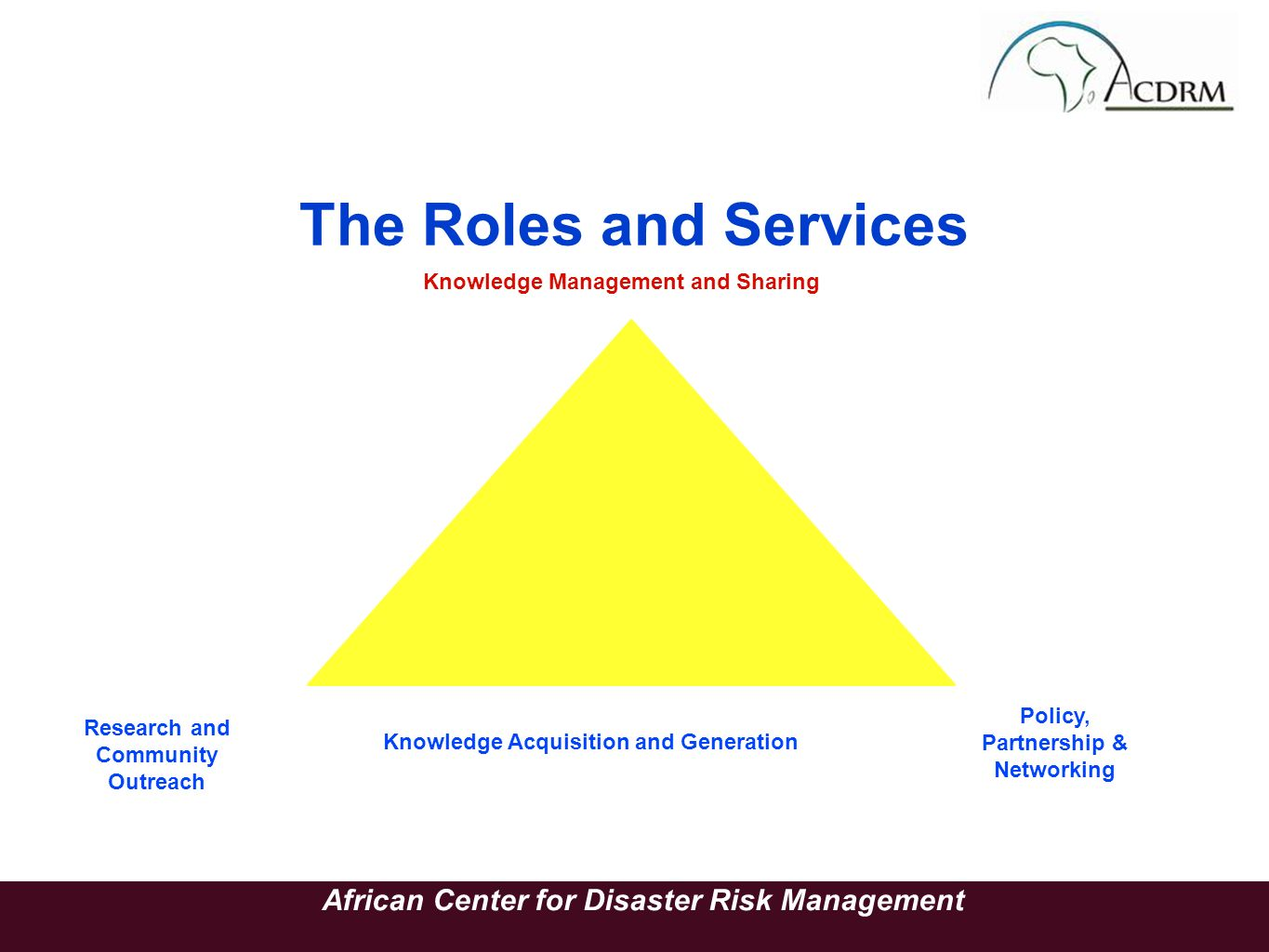 The Roles and Services African Center for Disaster Risk Management Knowledge Management and Sharing Knowledge Acquisition and Generation Research and Community Outreach Policy, Partnership & Networking