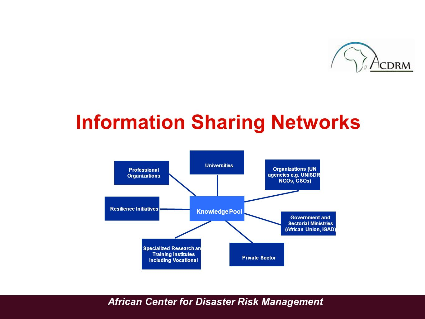 Information Sharing Networks African Center for Disaster Risk Management Universities Professional Organizations Organizations (UN agencies e.g. UNISD