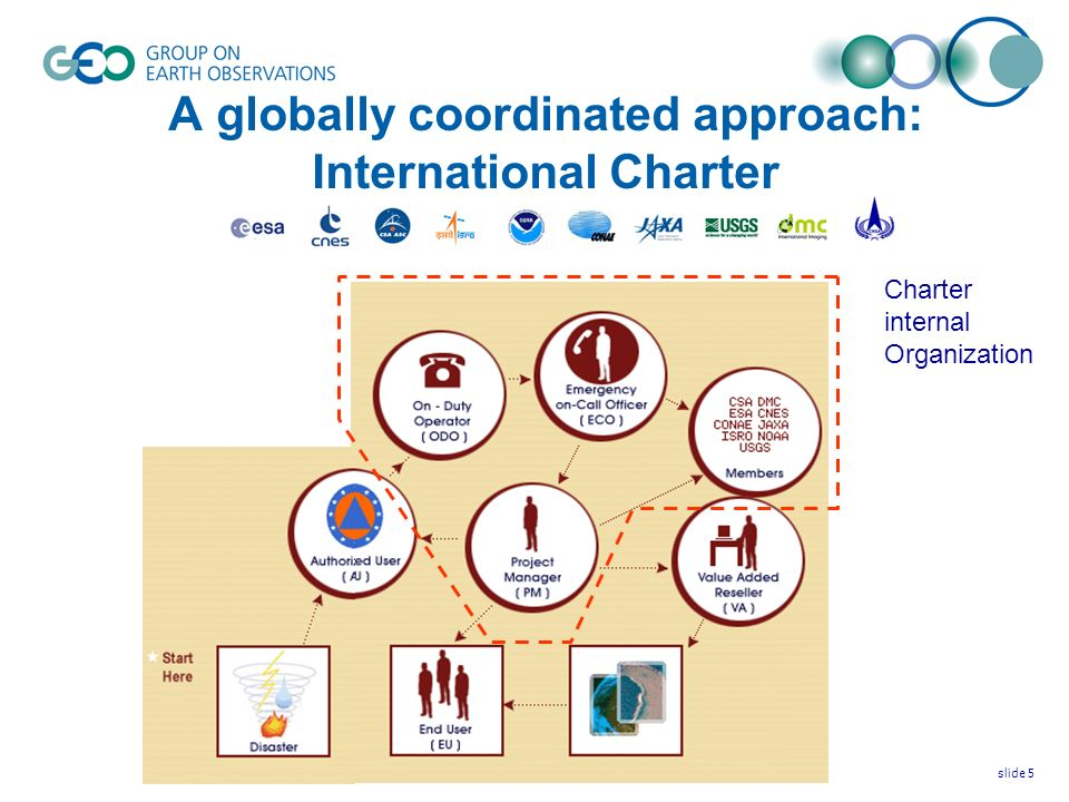 © GEO Secretariatslide 6 In response to GEO request for access for all GEO Members to Charter, the Charter Board unanimously endorsed the principle of « universal access » for all states.