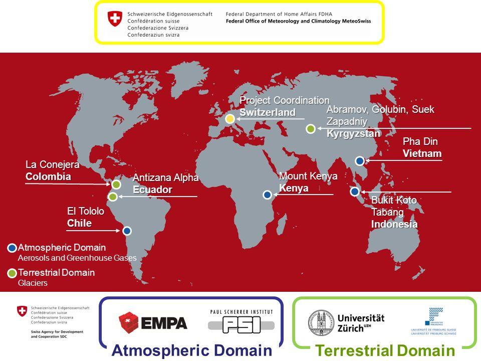 Atmospheric Domain Aerosols and Greenhouse Gases Terrestrial Domain Glaciers Atmospheric Domain Terrestrial Domain Abramov, Golubin, Suek Zapadniy Kyr