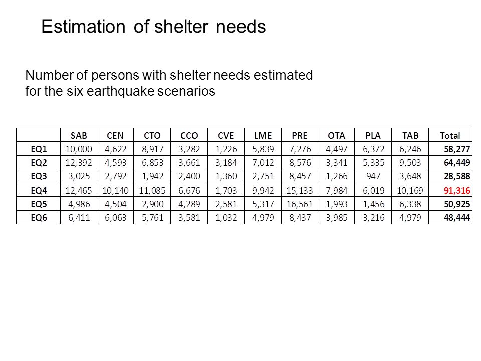 Estimation of shelter needs Number of persons with shelter needs estimated for the six earthquake scenarios