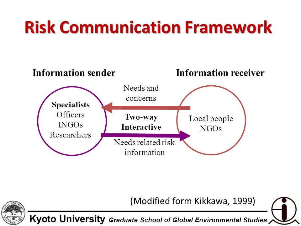 Kyoto University Graduate School of Global Environmental Studies Risk Communication Framework Local people NGOs Specialists Officers INGOs Researchers Two-way Interactive Information senderInformation receiver Needs and concerns Needs related risk information (Modified form Kikkawa, 1999)