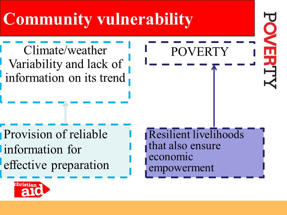 Community vulnerability Climate/weather Variability and lack of information on its trend Provision of reliable information for effective preparation P