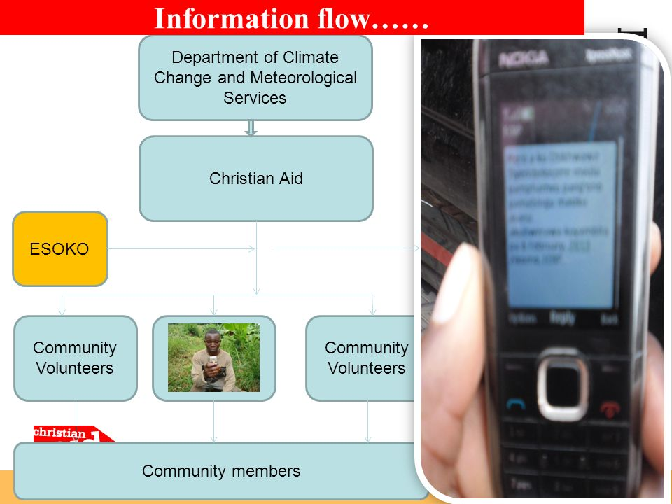 Community members Department of Climate Change and Meteorological Services Christian Aid Community Volunteers Information flow…… ESOKO