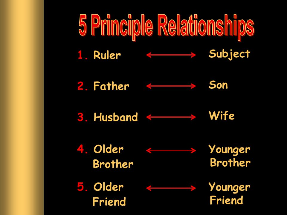 1. Ruler Subject 2. Father Son 3. Husband Wife 4. Older Brother Younger Brother 5. Older Friend Younger Friend
