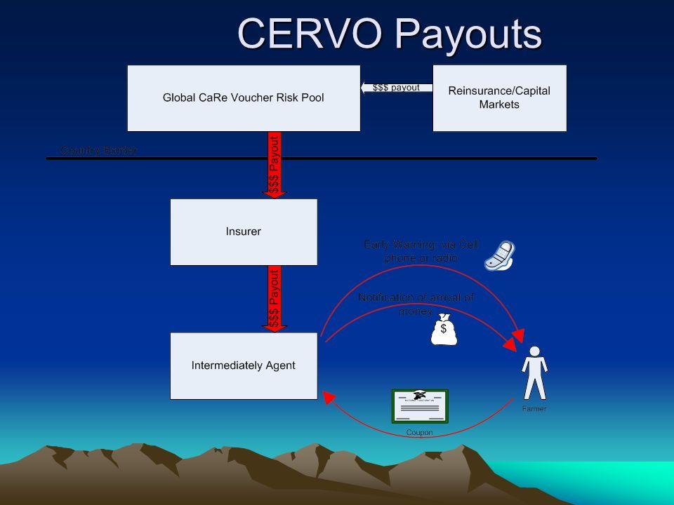 CERVO Payouts