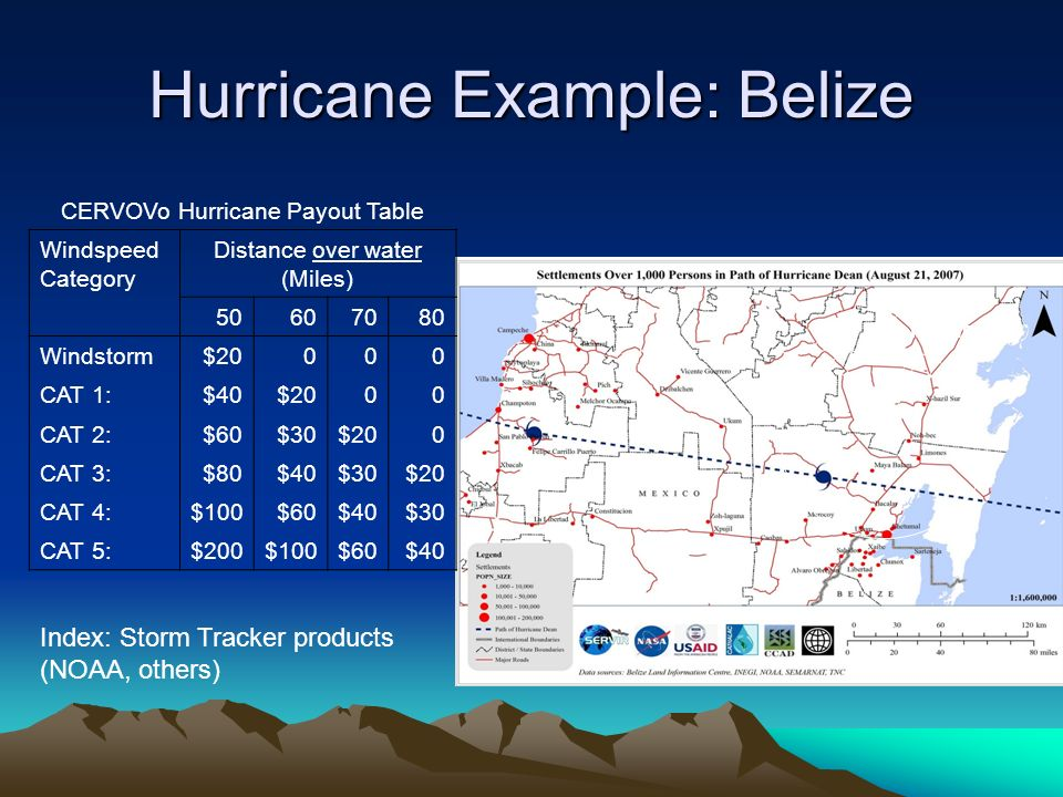 Hurricane Example: Belize 50 mile radius CERVOVo Hurricane Payout Table Windspeed Category Distance over water (Miles) 50607080 Windstorm$20000 CAT 1:$40$2000 CAT 2:$60$30$200 CAT 3:$80$40$30$20 CAT 4:$100$60$40$30 CAT 5:$200$100$60$40 Index: Storm Tracker products (NOAA, others)