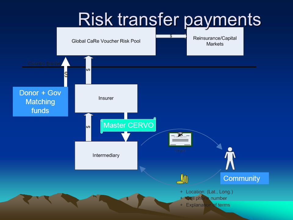 Risk transfer payments Donor + Gov Matching funds $ Master CERVO Community