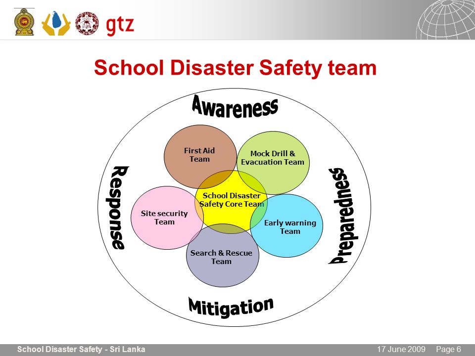 17 June 2009 Page 6School Disaster Safety - Sri Lanka School Disaster Safety team School Disaster Safety Core Team Search & Rescue Team Site security
