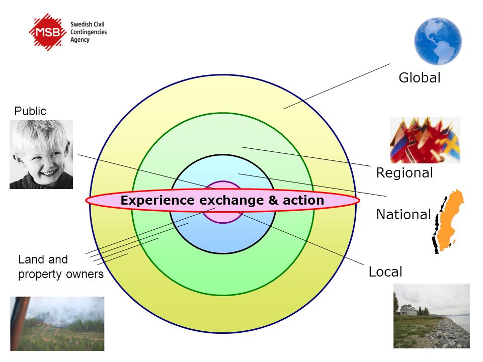 Regional Experience exchange & action Global National Local Land and property owners Public