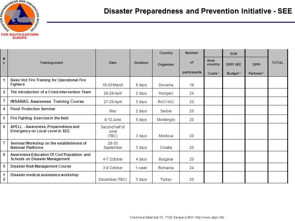 Disaster Preparedness and Prevention Initiative - SEE Vilsonova Setaliste 10, 7100 Sarajevo BiH http://www.dppi.info No.No.