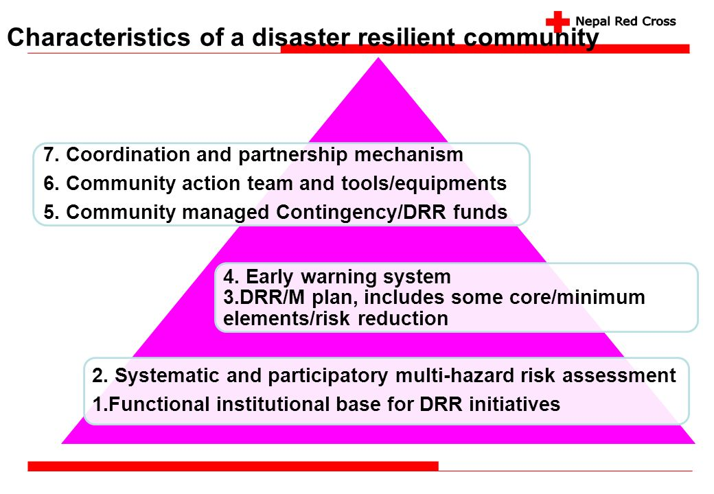 Characteristics of a disaster resilient community 7. Coordination and partnership mechanism 6. Community action team and tools/equipments 5. Community