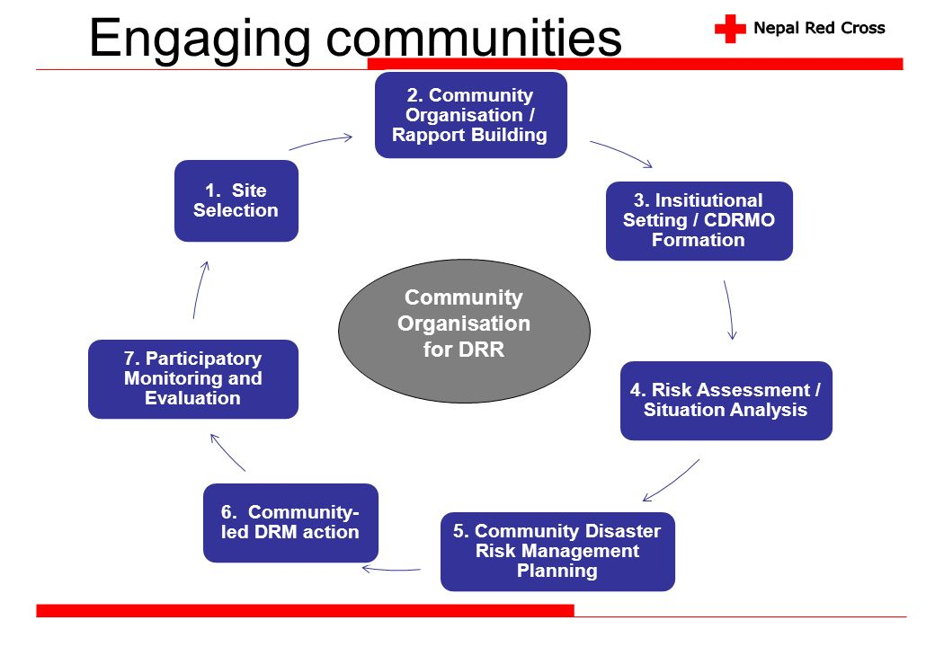 2. Community Organisation / Rapport Building 3. Insitiutional Setting / CDRMO Formation 4. Risk Assessment / Situation Analysis 5. Community Disaster