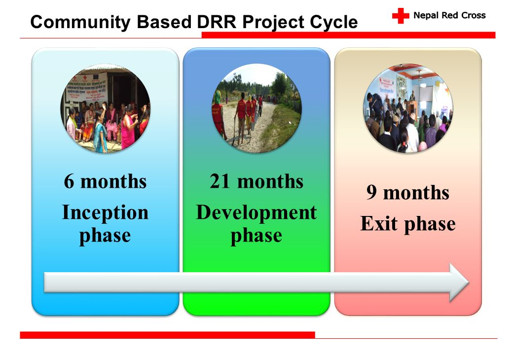 6 months Inception phase 21 months Development phase 9 months Exit phase Community Based DRR Project Cycle