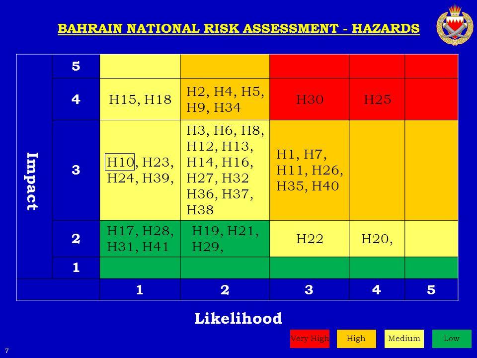 5 4 H15, H18 H2, H4, H5, H9, H34 H30H25 3 H10, H23, H24, H39, H3, H6, H8, H12, H13, H14, H16, H27, H32 H36, H37, H38 H1, H7, H11, H26, H35, H40 2 H17, H28, H31, H41 H19, H21, H29, H22H20, 1 12345 BAHRAIN NATIONAL RISK ASSESSMENT - HAZARDS Likelihood 7 HighMediumLowVery High Impact