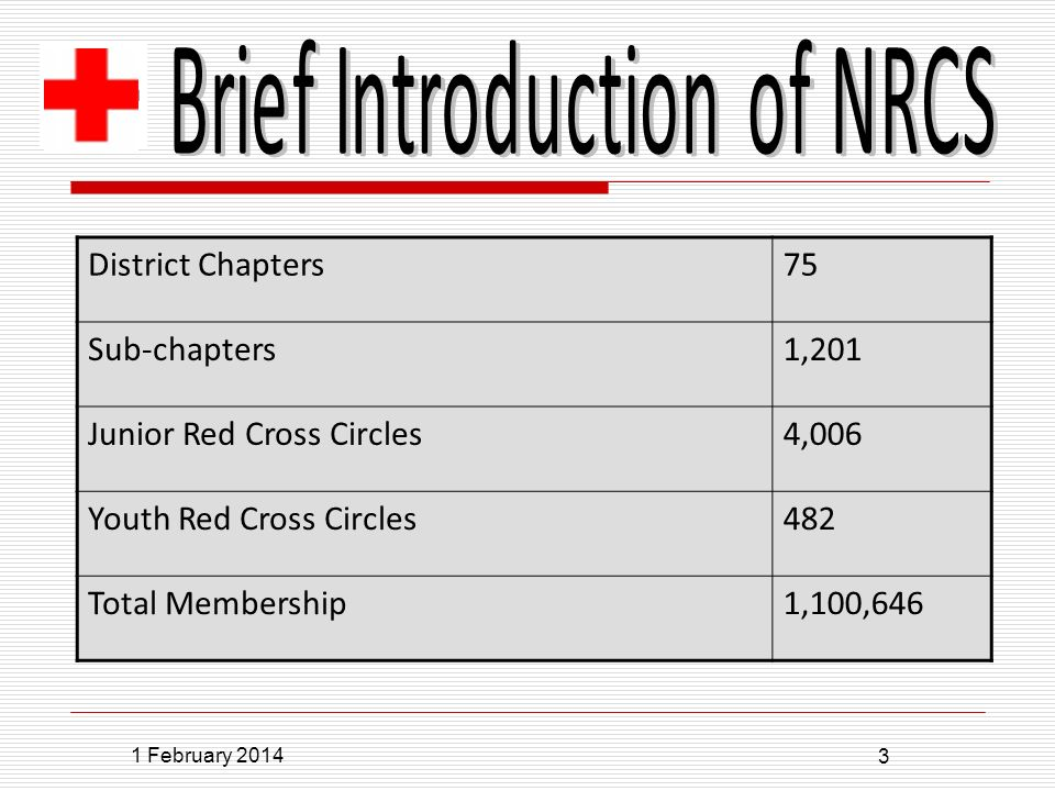 1 February 2014 3 District Chapters75 Sub-chapters1,201 Junior Red Cross Circles4,006 Youth Red Cross Circles482 Total Membership1,100,646