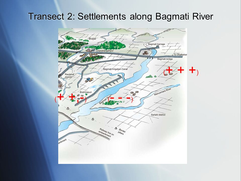 ( + +,- )( - - - ) ( + + + ) Transect 2: Settlements along Bagmati River