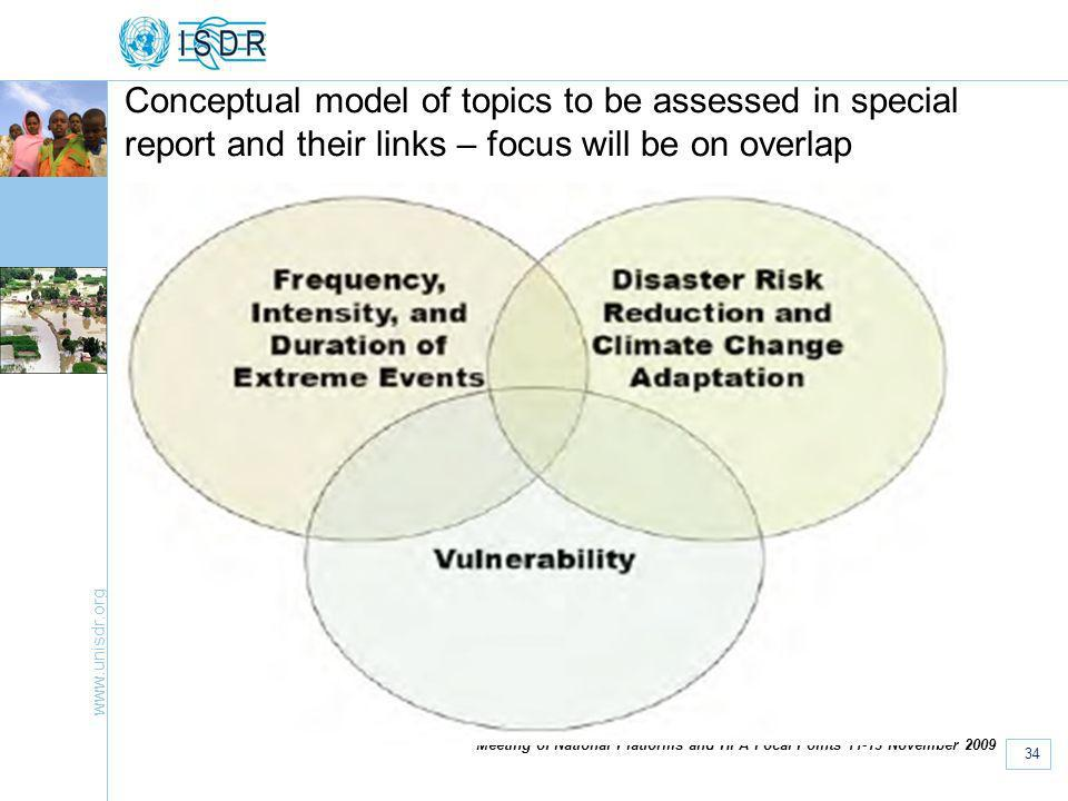 www.unisdr.org 34 Meeting of National Platforms and HFA Focal Points 11-13 November 2009 Conceptual model of topics to be assessed in special report and their links – focus will be on overlap