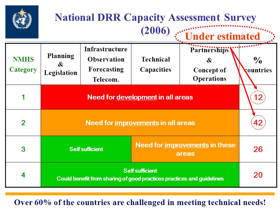 National DRR Capacity Assessment Survey (2006) NMHS Category Planning & Legislation Infrastructure Observation Forecasting Telecom.