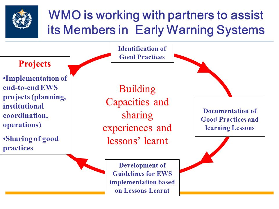 Identification of Good Practices Documentation of Good Practices and learning Lessons Development of Guidelines for EWS implementation based on Lessons Learnt Projects Implementation of end-to-end EWS projects (planning, institutional coordination, operations) Sharing of good practices WMO is working with partners to assist its Members in Early Warning Systems Building Capacities and sharing experiences and lessons learnt