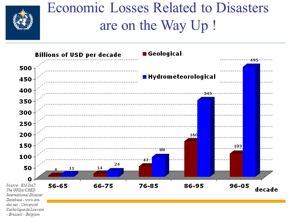 While Casualties related to Hydro- Meteorological Hazards are Decreasing.